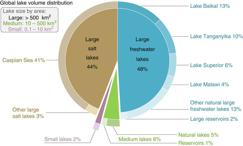 Global distribution of water volume stored in lakes and reservoirs with a surface area of at least 10ha. From: Nature Communications 7, Article number: 13603 (2016), doi:10.1038/ncomms13603
